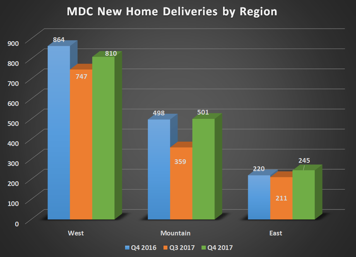 MDC new home deliveries by region. Shows modest gains for its Mountain and East regions while West declined slightly.