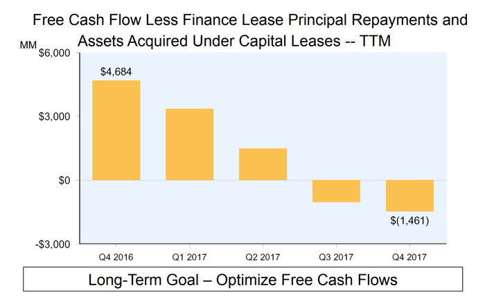 Chart showing Amazon's strictest measure of free cash flows falling from $4.7 billion to negative $1.5 billion over the last five quarters.