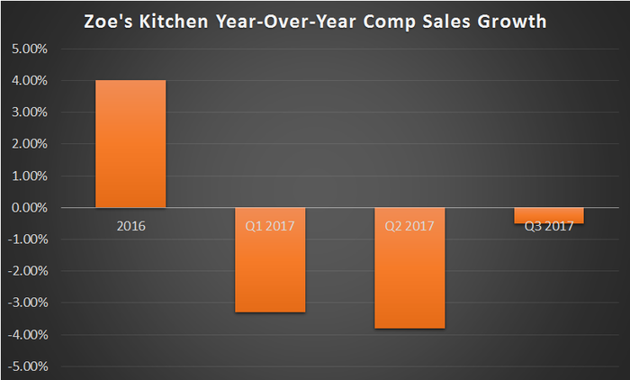 A bar chart showing Zoe's comp sales going negative in 2017 after a 4% increase in 2016.