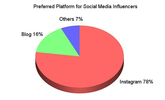 A chart comparing the most popular influencer platforms.