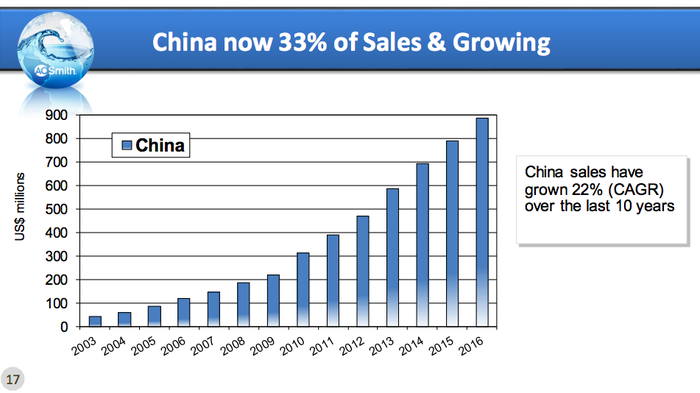 A bar chart showing the 22% annualized growth of A.O. Smith's business in China.