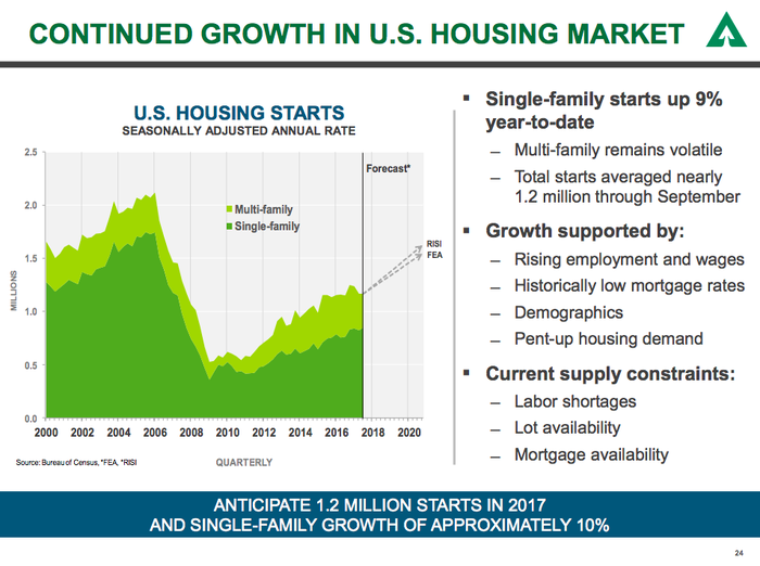 A graph showing the downturn in homebuilding and the current upturn taking shape.