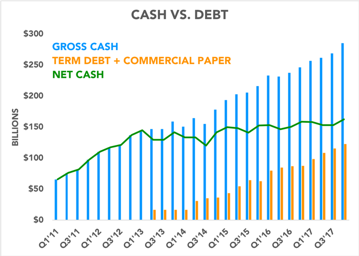 Chart comparing cash and debt over the past 7 years