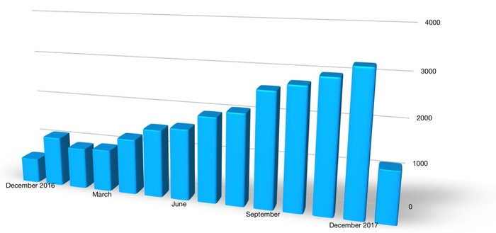 A bar chart showing U.S. sales of the Chevrolet Bolt EV in every month since its launch in December 2016. Sales had trended steadily upward since February of 2017 -- but fell sharply last month.