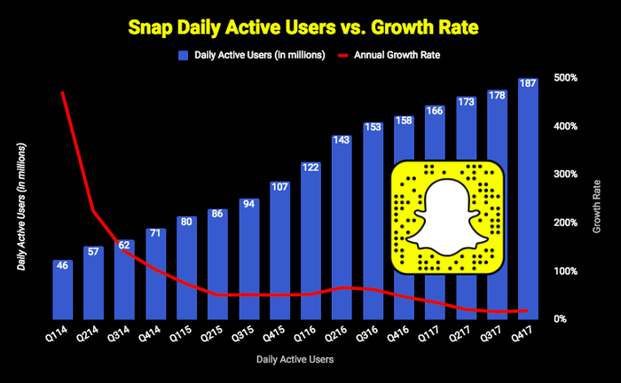 Snap Daily Active User growth