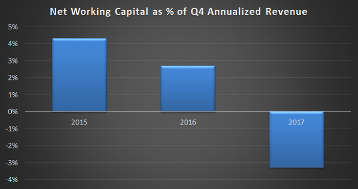 Bar chart showing Roper Technologies' net working capital from 2015 to 2017