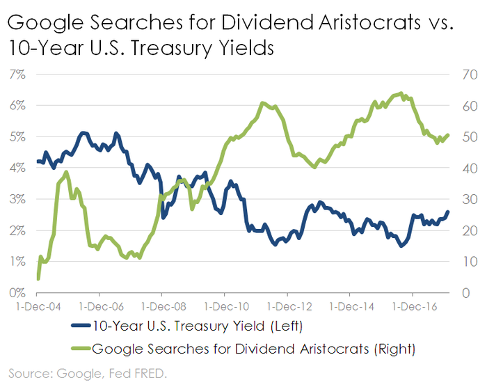 Line chart of Google searches for Dividend Aristocrats vs. 10-Year U.S. Treasury Yields
