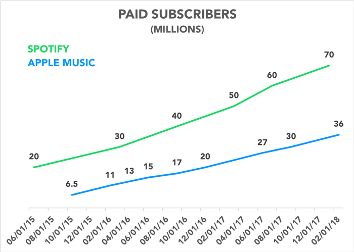 Chart comparing Apple Music and Spotify subscribers over time