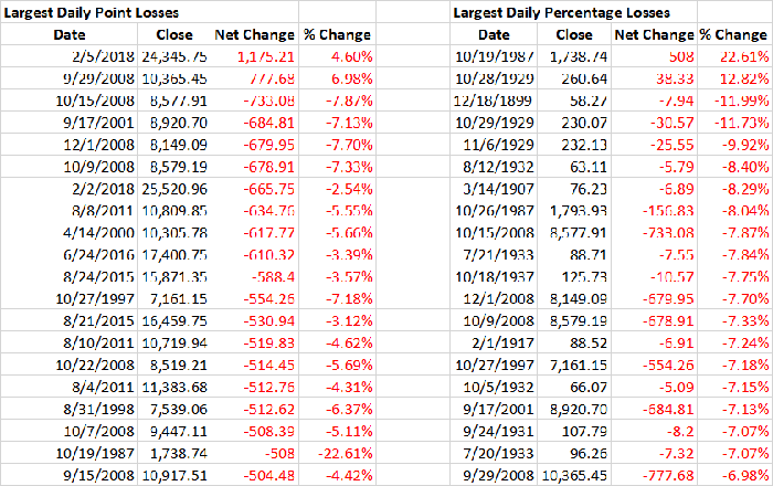 A table detailing the Dow's 20 largest point and percentage declines in history.