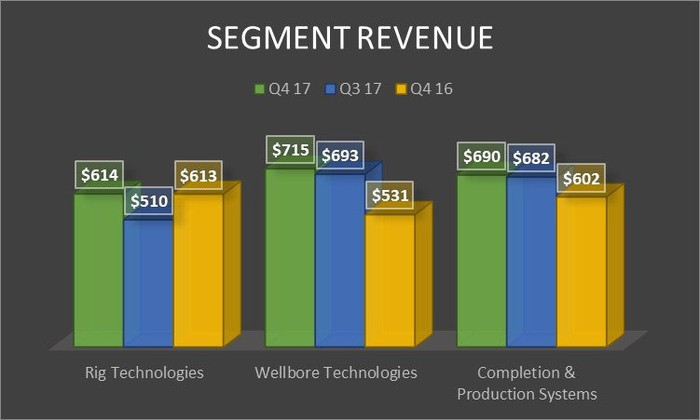 A chart showing National Oilwell Varco's revenue by segment in the fourth quarter of 2017 and 2016 as well as the third quarter of 2017.