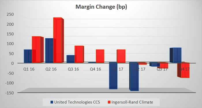 bar chart showing margin change at both companis' HVAC segments