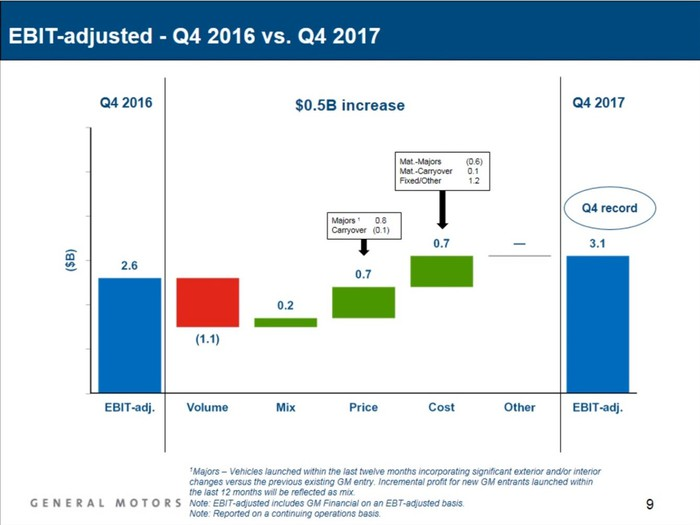 A bar chart comparing GM's Q4 2016 EBIT-adjusted to its 2017 result. It shows that while lower wholesale shipments hurt by $1.1 billion, GM was able to more than offset that with roughly $1.6 billion in cost cuts and profitablity gains.