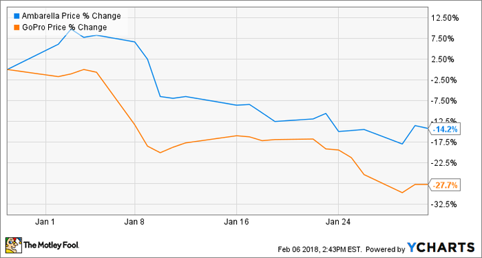 A stock chart showing share-price declines for Ambarella closely mirroring declines for GoPro stock.
