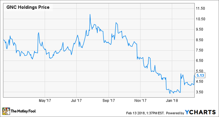 Stock chart showing GNC Holdings losing roughly 40% of its value over the last year