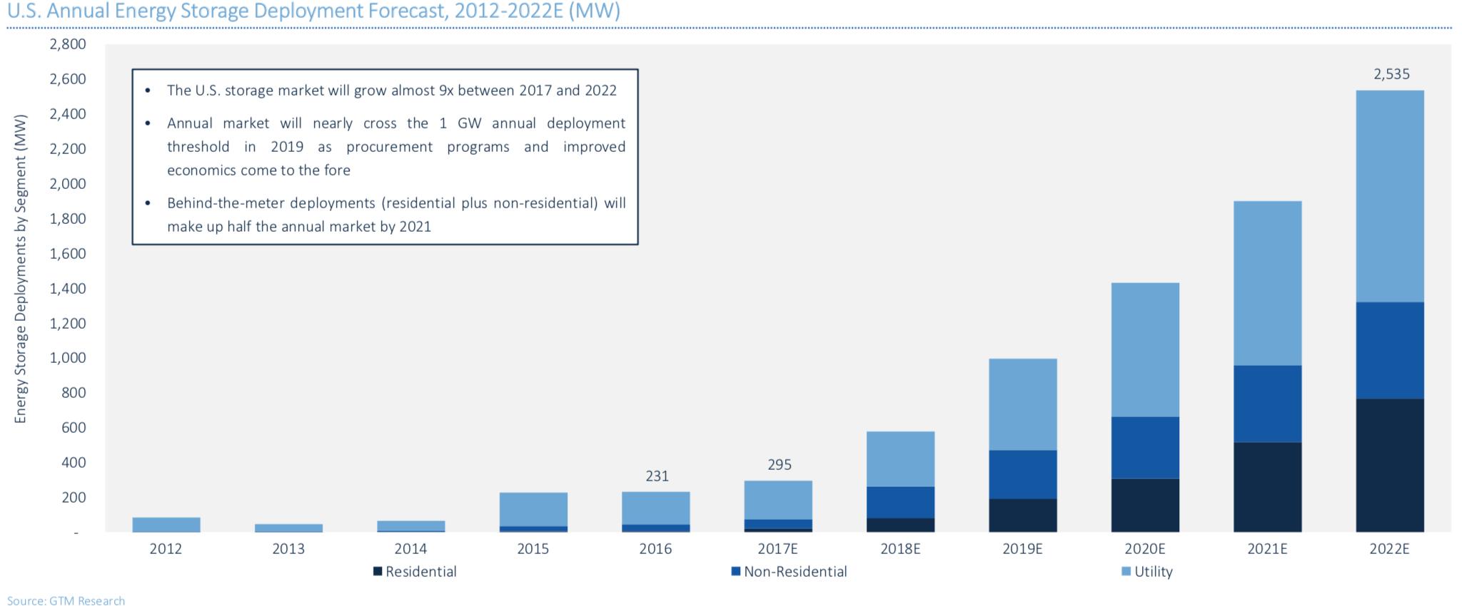 Energy storage deployments predictions.