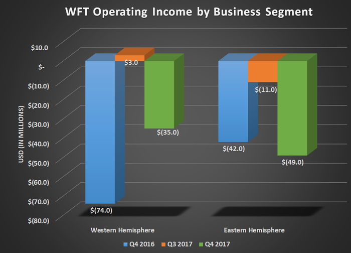 WFT operating income by business segement for Q4 2016, Q3 2017, and Q4 2017. Shows both hemispheres reporting.