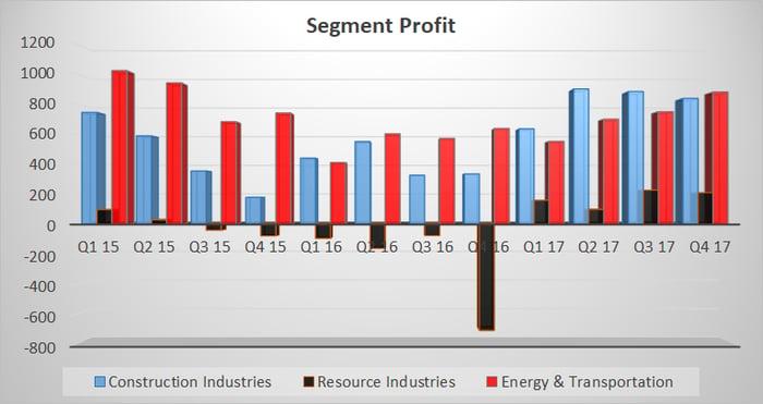 a bar chart of Caterpillar's segment profit from 2015 through 2017.