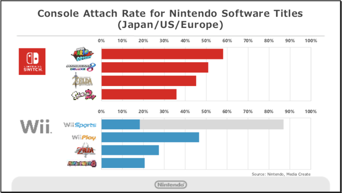 Bar graph showing Switch with higher percentage attach rates for Switch's top four titles compared with Wii.