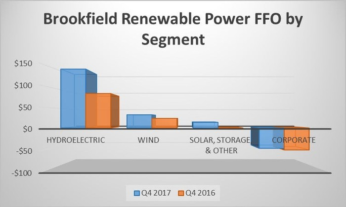 A chart showing Brookfield Renewable Partners earnings by segment in the fourth quarter of 2017 and 2016.