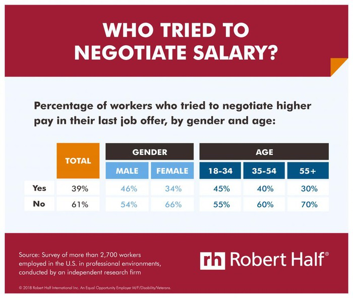 A chart of which workers negotiated salaries and which didn't.