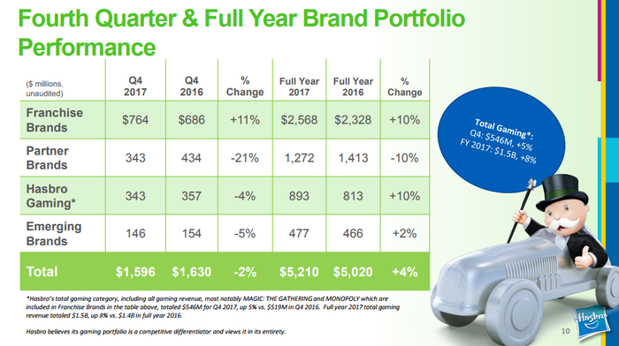 Chart showing Q4 and full-year 2017 brand performance. In Q4, year-over-year revenue in franchise brands increased 11%, partner bands dropped 21%, and Hasbro gaming and emerging brands declined 4% and 5%, respectively.