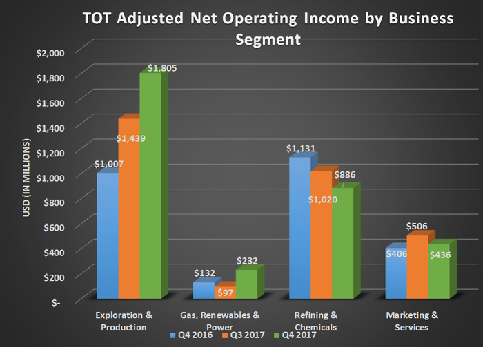 TOT adjusted net operating income by business segment for Q4 2016, Q3 2017, and Q4 2017. Increases for exploration and production more than offsetting losses for refining and chemicals.