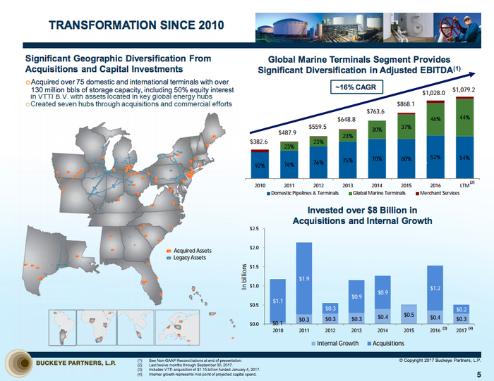 Bar charts showing Buckeye Partners' growing business, diversification, and capital spending.