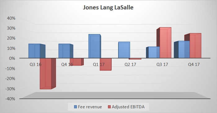 fee revenue and adjusted EBITDA