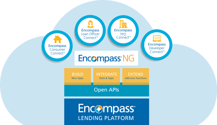 Infographic explaining Encompass NG lending platform, with a blue cloud surrounding four circles and a rectangle with features of the platform.