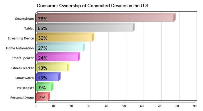 Consumer ownership of connected devices, by percentage.