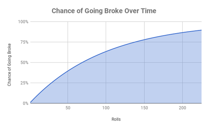Chart of chances of going broke over time using the die.