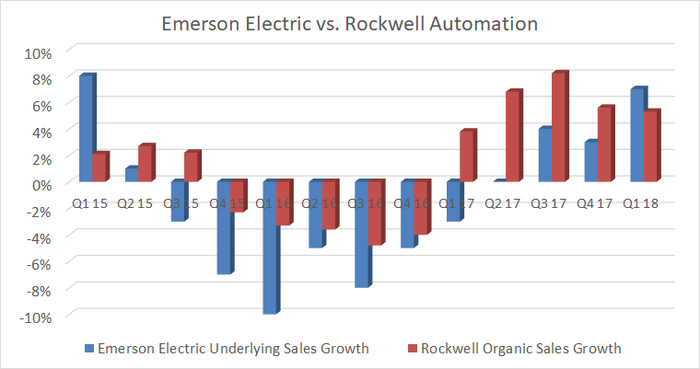Sages Growth at Emerson Electric and Rockwell Automatiom