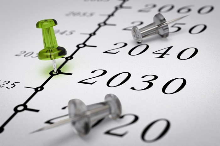 A timeline with a green pushpin on 2030 and two gray pushpins around it.