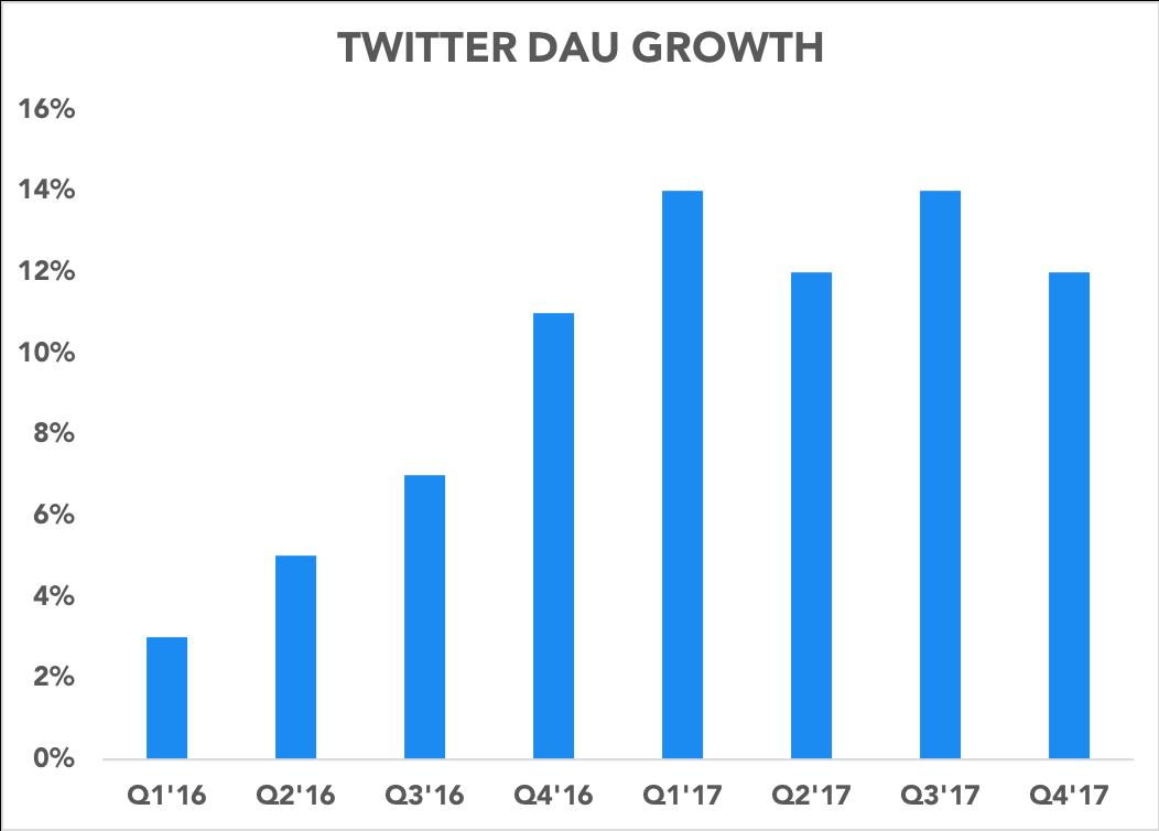 Chart showing DAU growth accelerating