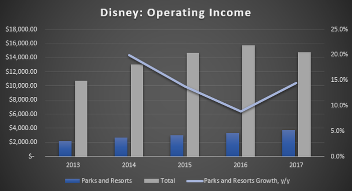 Chart of Disney's total operating income versus parks and resorts income.