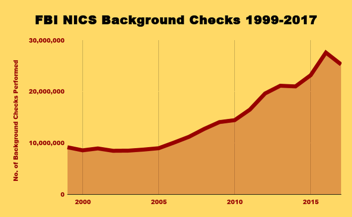 Chart of annual FBI background checks of gunbuyers