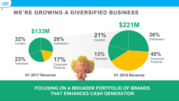 Two pie charts showing DHX Media's revenue contributions by operating segment, comparing the first halves of fiscal 2017 and 2018.