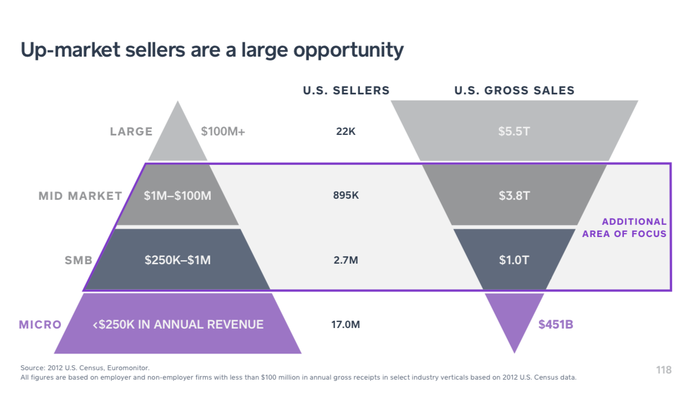 Square, which started with small businesses, is pursuing bigger and bigger sellers.
