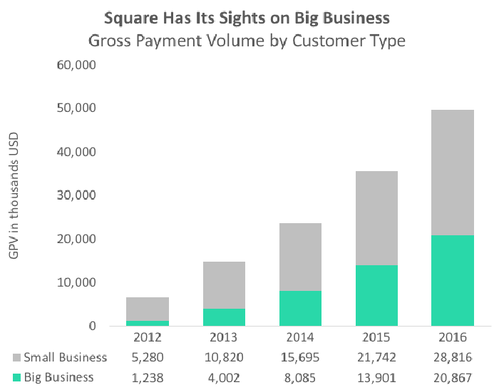 A chart depicting Square's customer mix is trending towards bigger businesses.