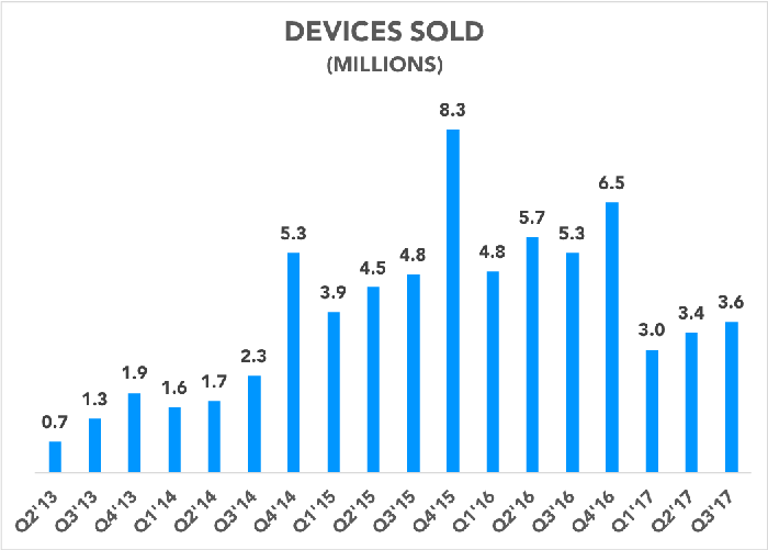 Chart showing Fitbit's devices sold declining recently