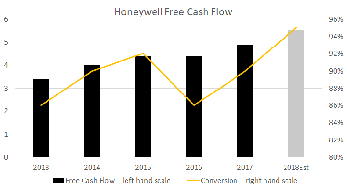 Chart s showing Honeywell's free cash flow