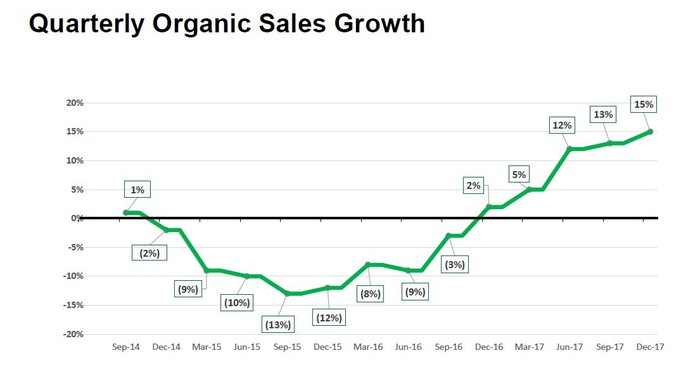 A graph showing the trend in Kennametal's quarterly organic sales between September 2014 and December 2017.