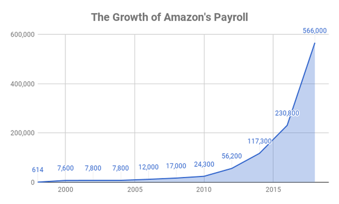 Chart showing growth of Amazon's employee count