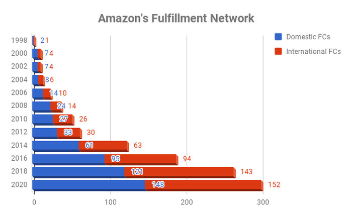 Chart of Amazon's domestic and inter