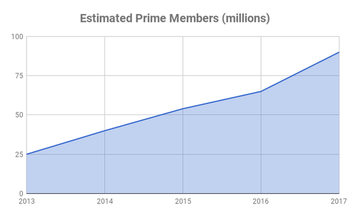 Graph of Prime members over time
