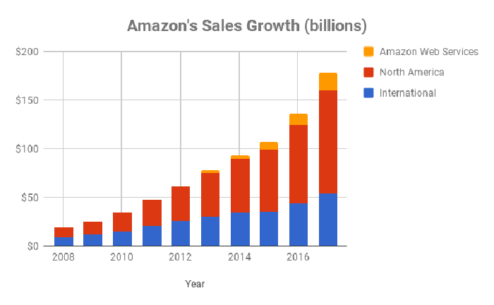 Amazon sales figures by year for International, North America, and AWS