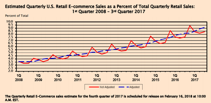 Census Bureau chart showing growth of e-commerce as percent of all retail sales.