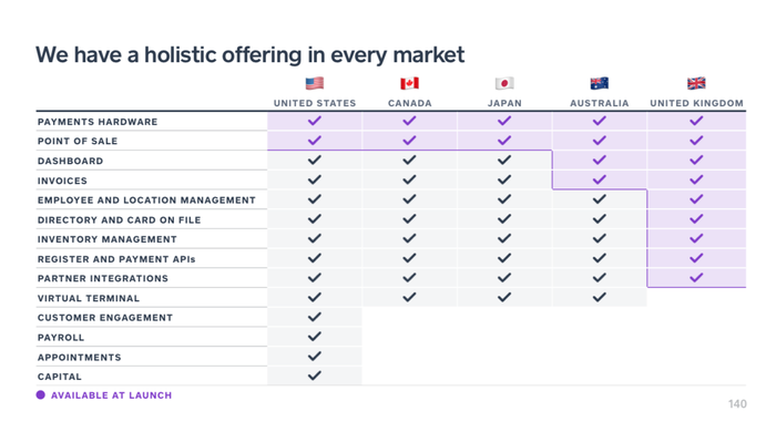 A chart showing Square's service offerings by country.