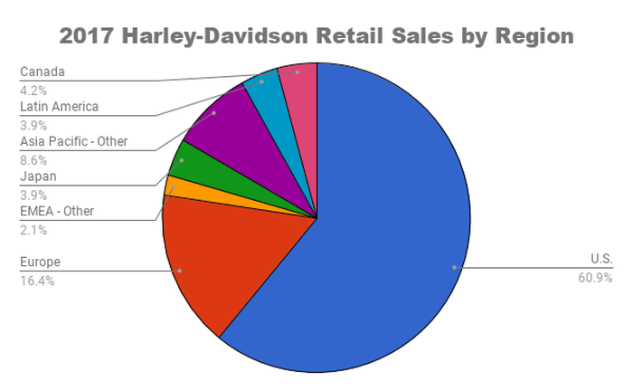 Pie graph chart of Harley-Davidson Sales by region.