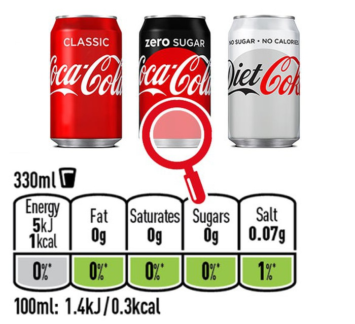 Cans of Coca-Cola Classic, Coca-Cola Zero, and Diet Coke with nutritional information below them.